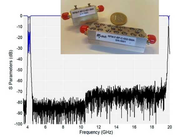 Low-Loss, Very-Compact Bandpass Filters with Wide Spurious Free Response 02