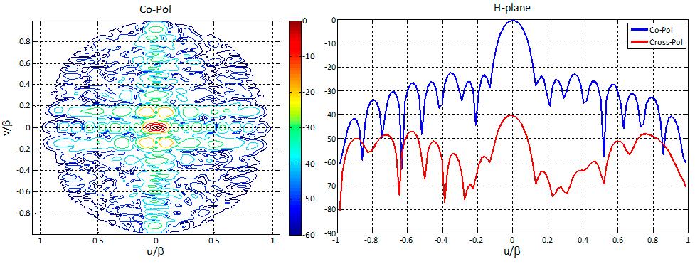 X-band Radar Antenna: Photo and Radiation Pattern